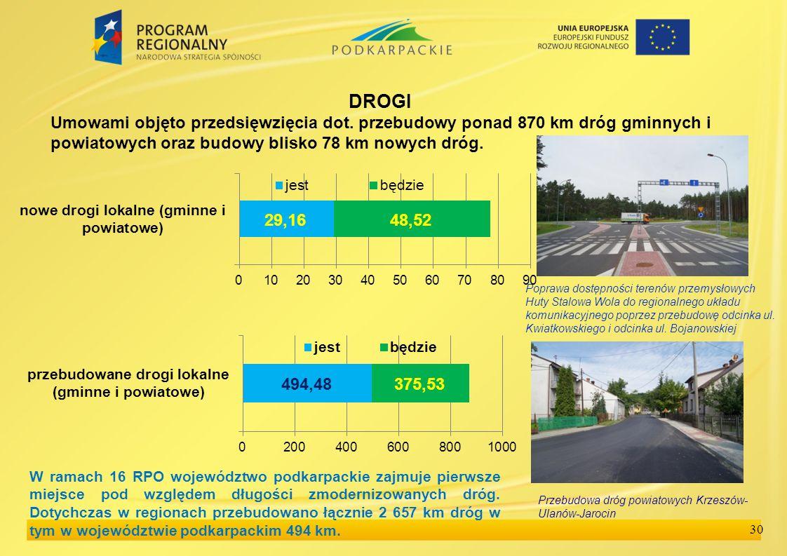 30 DROGI Umowami objęto przedsięwzięcia dot.