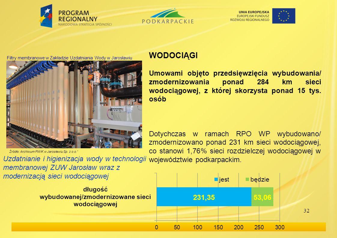 32 WODOCIĄGI Umowami objęto przedsięwzięcia wybudowania/ zmodernizowania ponad 284 km sieci wodociągowej, z której skorzysta ponad 15 tys.
