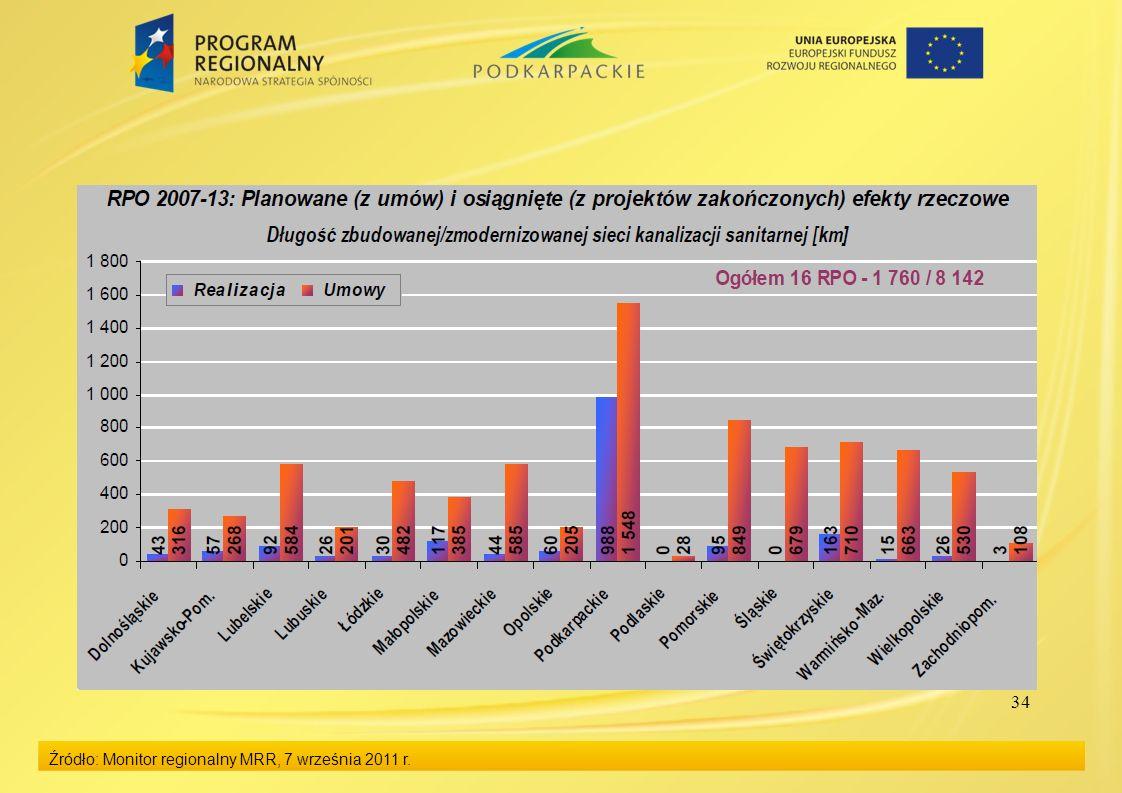 34 Źródło: Monitor regionalny MRR, 7 września 2011 r.