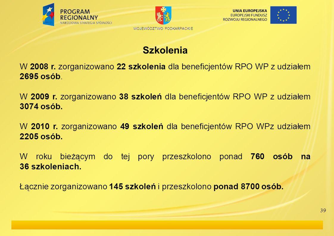 39 Szkolenia W 2008 r. zorganizowano 22 szkolenia dla beneficjentów RPO WP z udziałem 2695 osób.