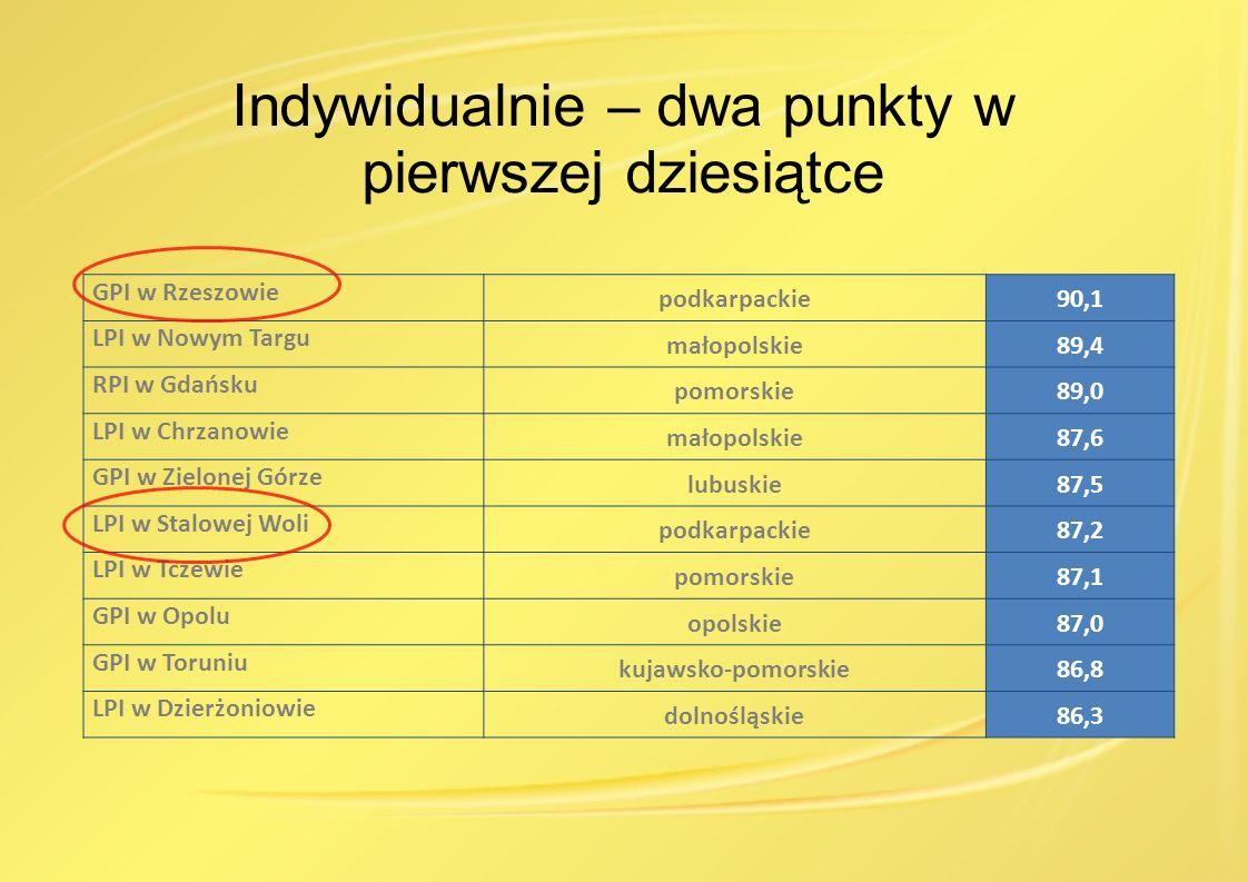 Indywidualnie – dwa punkty w pierwszej dziesiątce GPI w Rzeszowie podkarpackie90,1 LPI w Nowym Targu małopolskie89,4 RPI w Gdańsku pomorskie89,0 LPI w Chrzanowie małopolskie87,6 GPI w Zielonej Górze lubuskie87,5 LPI w Stalowej Woli podkarpackie87,2 LPI w Tczewie pomorskie87,1 GPI w Opolu opolskie87,0 GPI w Toruniu kujawsko-pomorskie86,8 LPI w Dzierżoniowie dolnośląskie86,3