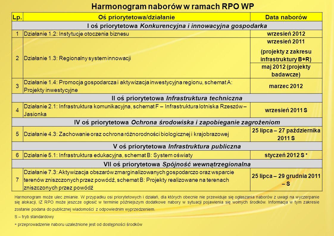 Harmonogram naborów w ramach RPO WP Lp.Oś priorytetowa/działanieData naborów I oś priorytetowa Konkurencyjna i innowacyjna gospodarka 1Działanie 1.2: Instytucje otoczenia biznesuwrzesień 2012 2Działanie 1.3: Regionalny system innowacji wrzesień 2011 (projekty z zakresu infrastruktury B+R) maj 2012 (projekty badawcze) 3 Działanie 1.4: Promocja gospodarcza i aktywizacja inwestycyjna regionu, schemat A: Projekty inwestycyjne marzec 2012 II oś priorytetowa Infrastruktura techniczna 4 Działanie 2.1: Infrastruktura komunikacyjna, schemat F – Infrastruktura lotniska Rzeszów – Jasionka wrzesień 2011 S IV oś priorytetowa Ochrona środowiska i zapobieganie zagrożeniom 5Działanie 4.3: Zachowanie oraz ochrona różnorodności biologicznej i krajobrazowej 25 lipca – 27 października 2011 S V oś priorytetowa Infrastruktura publiczna 6Działanie 5.1: Infrastruktura edukacyjna, schemat B: System oświatystyczeń 2012 S VII oś priorytetowa Spójność wewnątrzegionalna 7 Działanie 7.3: Aktywizacja obszarów zmarginalizowanych gospodarczo oraz wsparcie terenów zniszczonych przez powódź, schemat B: Projekty realizowane na terenach zniszczonych przez powódź 25 lipca – 29 grudnia 2011 – S Harmonogram może ulec zmianie.