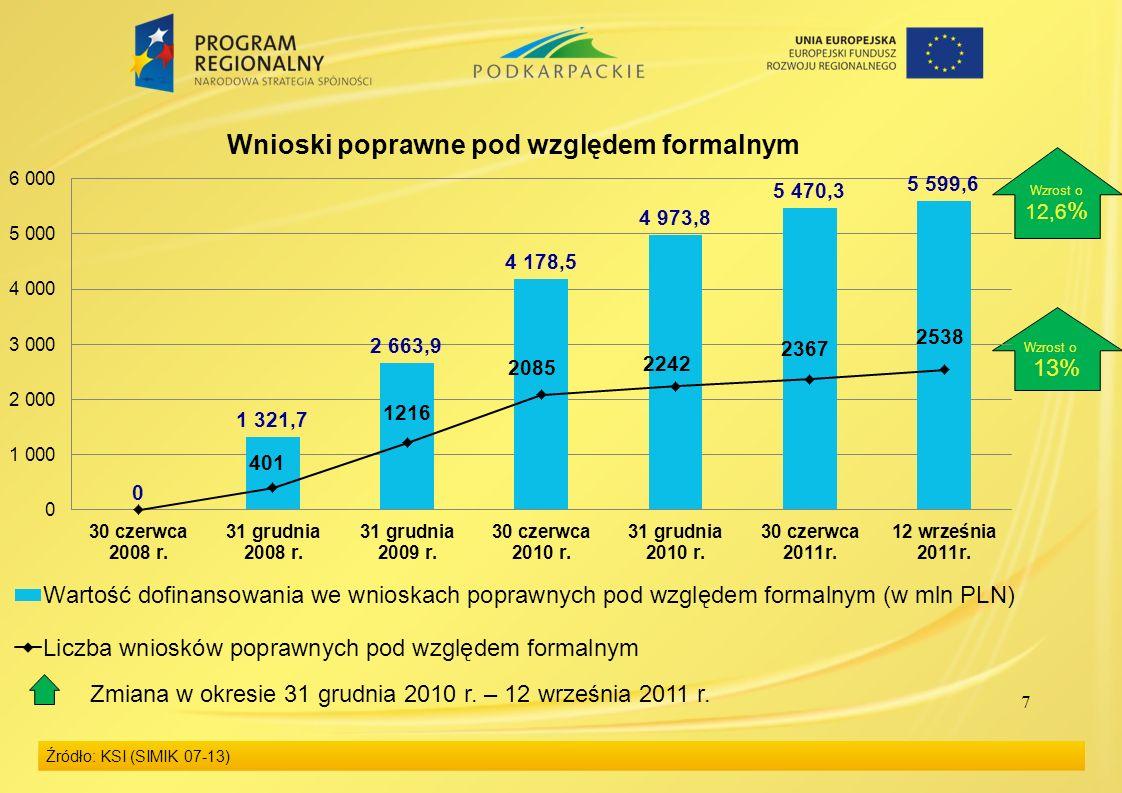7 Źródło: KSI (SIMIK 07-13) Wzrost o 13% Wzrost o 12,6 % Zmiana w okresie 31 grudnia 2010 r.