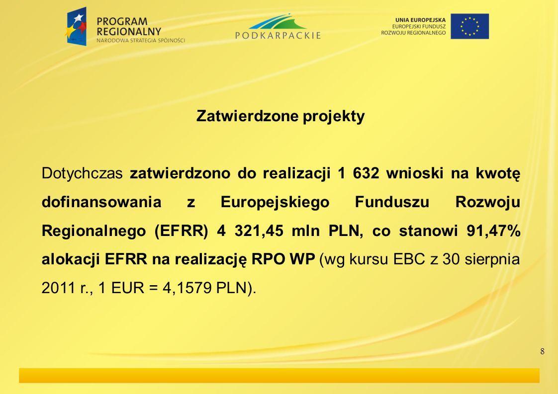 8 Zatwierdzone projekty Dotychczas zatwierdzono do realizacji 1 632 wnioski na kwotę dofinansowania z Europejskiego Funduszu Rozwoju Regionalnego (EFRR) 4 321,45 mln PLN, co stanowi 91,47% alokacji EFRR na realizację RPO WP (wg kursu EBC z 30 sierpnia 2011 r., 1 EUR = 4,1579 PLN).