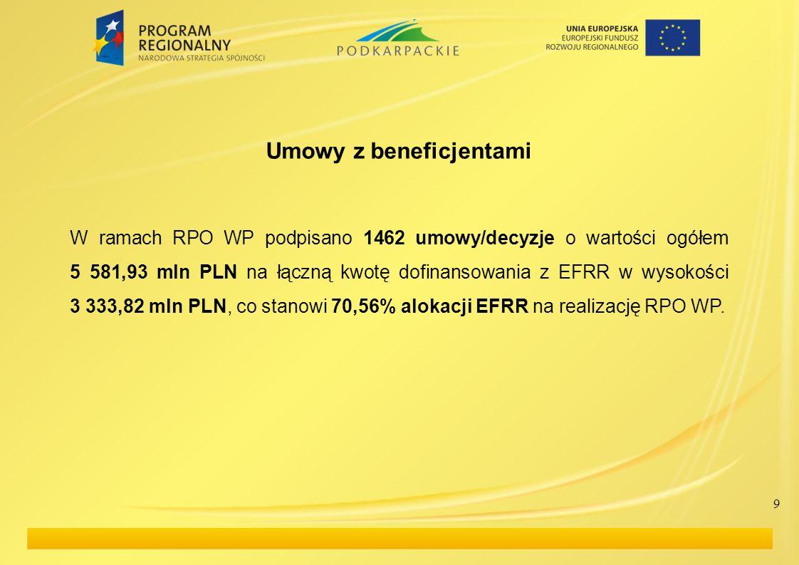 Źródło: Monitor regionalny MRR, 7 września 2011 r. 20