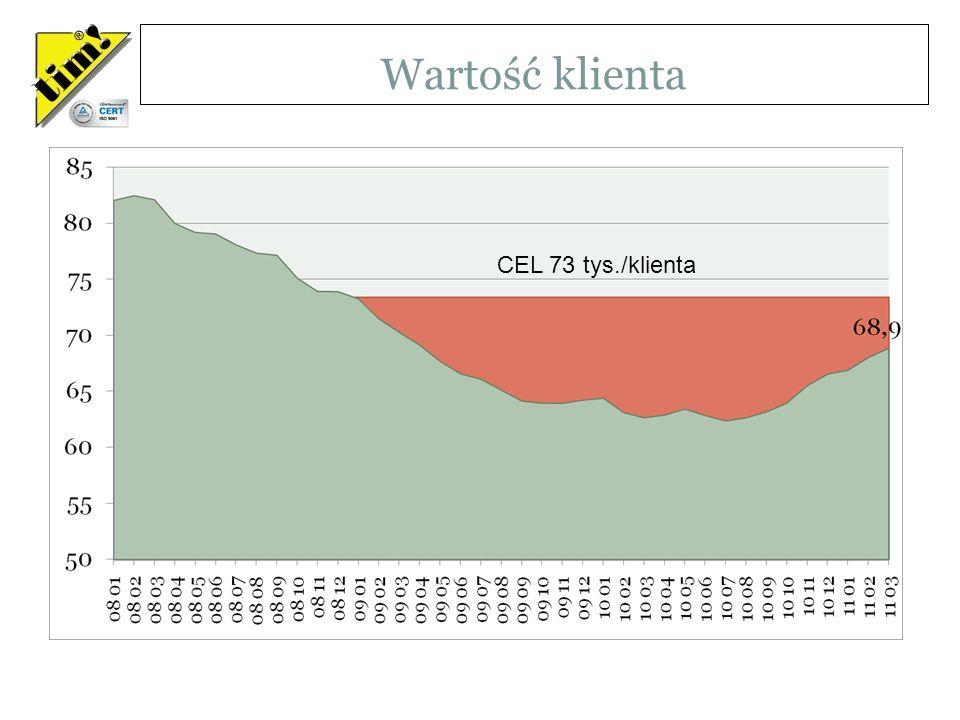 Wartość klienta Sprzedaż netto na jednego Klienta wśród klientów, którzy min w 1 miesiącu z ostatnich 12 dokonali zakupu za łączna kwotę min 1500zł/m-c CEL 73 tys./klienta