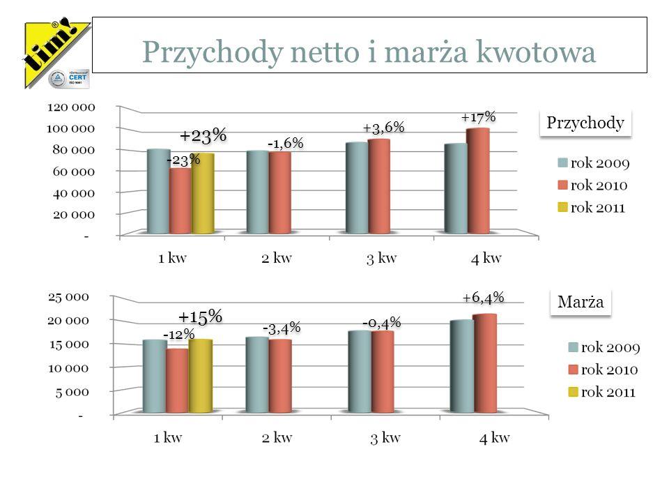 Przychody netto i marża kwotowa Wartości w tysiącach PLN -23% -1,6% +3,6% +17% +23% -12% -3,4% -0,4% +6,4% +15% Przychody Marża
