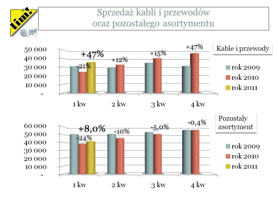 Sprzedaż kabli i przewodów oraz pozostałego asortymentu -21% +12% +15% +47% -24% -10% -5,0% -0,4% +8,0% Kable i przewody Pozostały asortyment Pozostały asortyment Wartości w tysiącach PLN