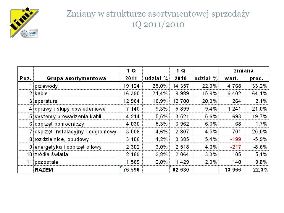 Zmiany w strukturze asortymentowej sprzedaży 1Q 2011/2010 Wartości w tysiącach PLN