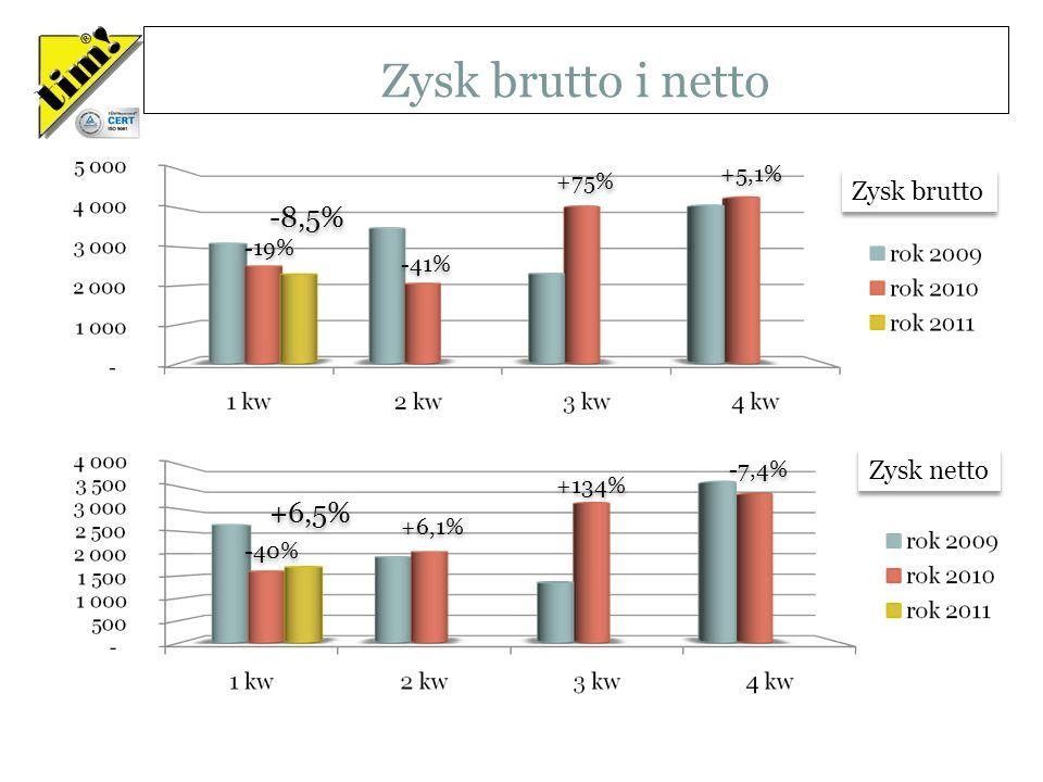 Zysk brutto i netto Wartości w tysiącach PLN -19% -41% +75% +5,1% -8,5% -40% +6,1% +134% -7,4% +6,5% Zysk brutto Zysk netto