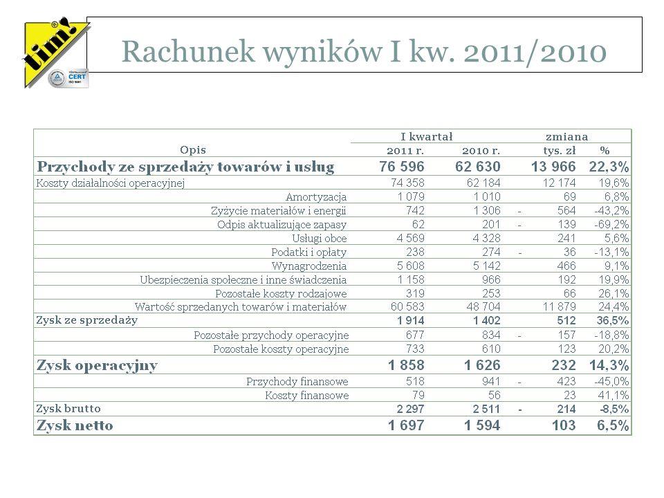 Rachunek wyników I kw. 2011/2010 Wartości w tysiącach PLN