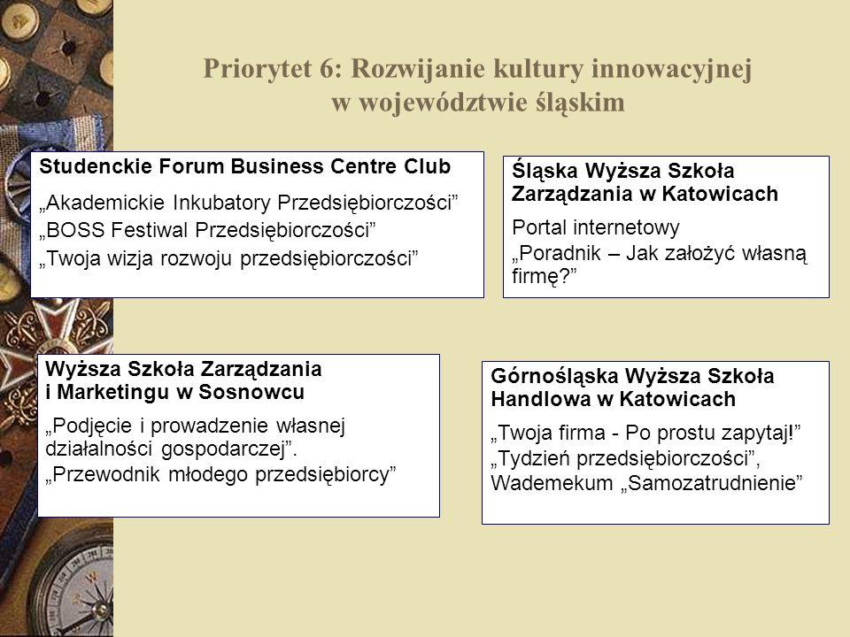 Priorytet 6: Rozwijanie kultury innowacyjnej w województwie śląskim Studenckie Forum Business Centre Club Akademickie Inkubatory Przedsiębiorczości BO
