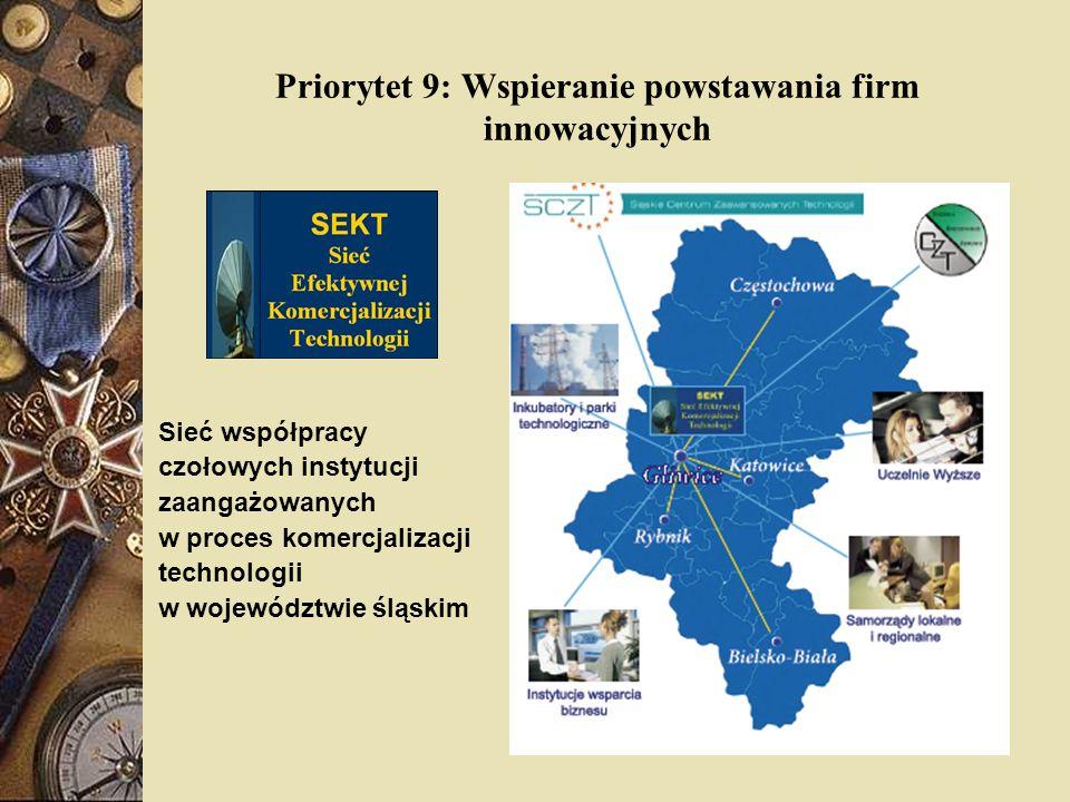 Priorytet 9: Wspieranie powstawania firm innowacyjnych Sieć współpracy czołowych instytucji zaangażowanych w proces komercjalizacji technologii w woje