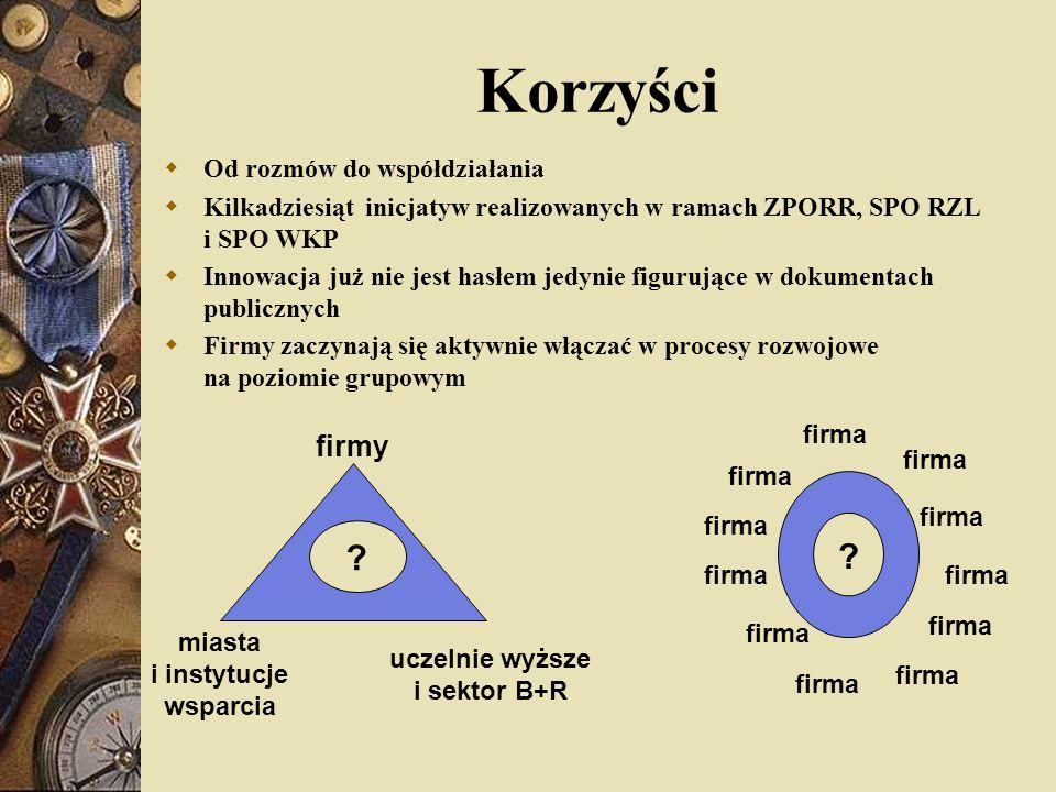 Korzyści Od rozmów do współdziałania Kilkadziesiąt inicjatyw realizowanych w ramach ZPORR, SPO RZL i SPO WKP Innowacja już nie jest hasłem jedynie fig