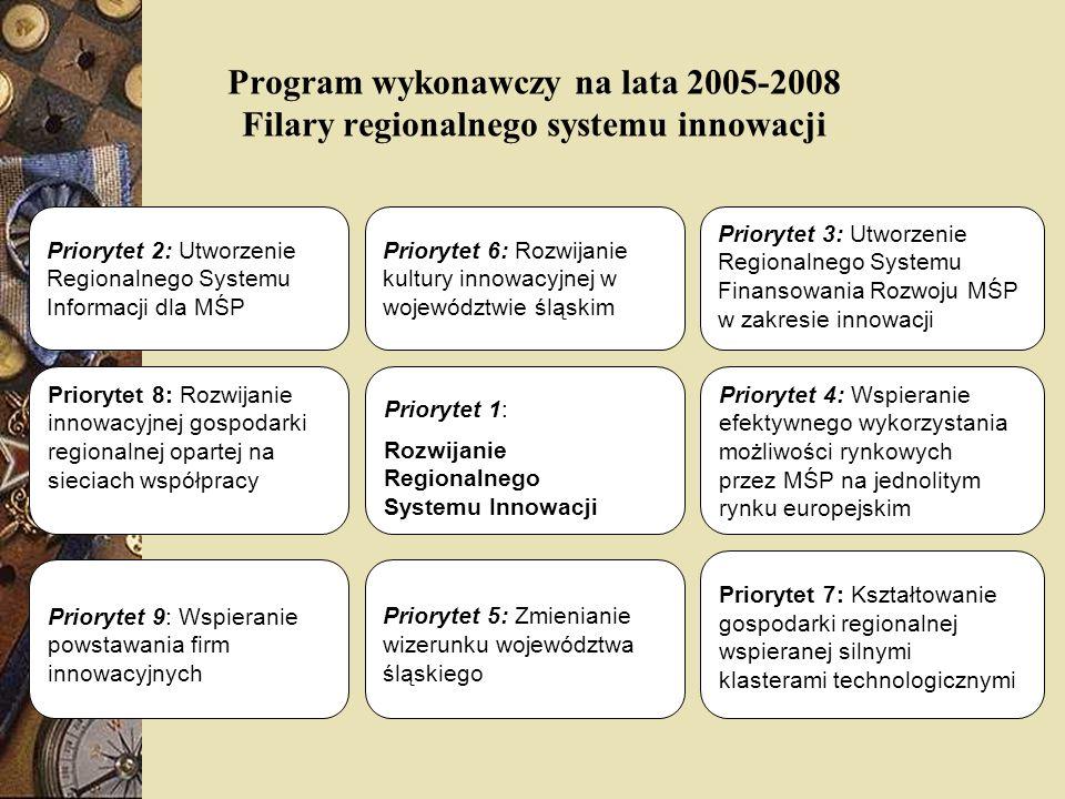 Priorytet 9: Wspieranie powstawania firm innowacyjnych Sieć współpracy czołowych instytucji zaangażowanych w proces komercjalizacji technologii w województwie śląskim