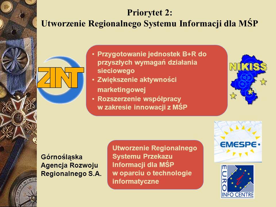 Priorytet 2: Utworzenie Regionalnego Systemu Informacji dla MŚP Przygotowanie jednostek B+R do przyszłych wymagań działania sieciowego Zwiększenie akt