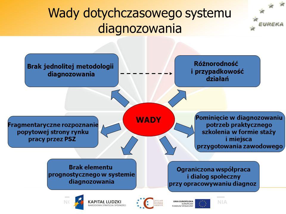 WADY Brak jednolitej metodologii diagnozowania Różnorodność i przypadkowość działań Fragmentaryczne rozpoznanie popytowej strony rynku pracy przez PSZ