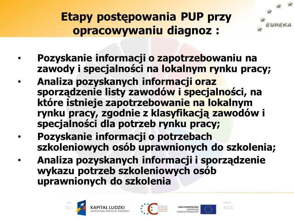 Etapy postępowania PUP przy opracowywaniu diagnoz : Pozyskanie informacji o zapotrzebowaniu na zawody i specjalności na lokalnym rynku pracy; Analiza