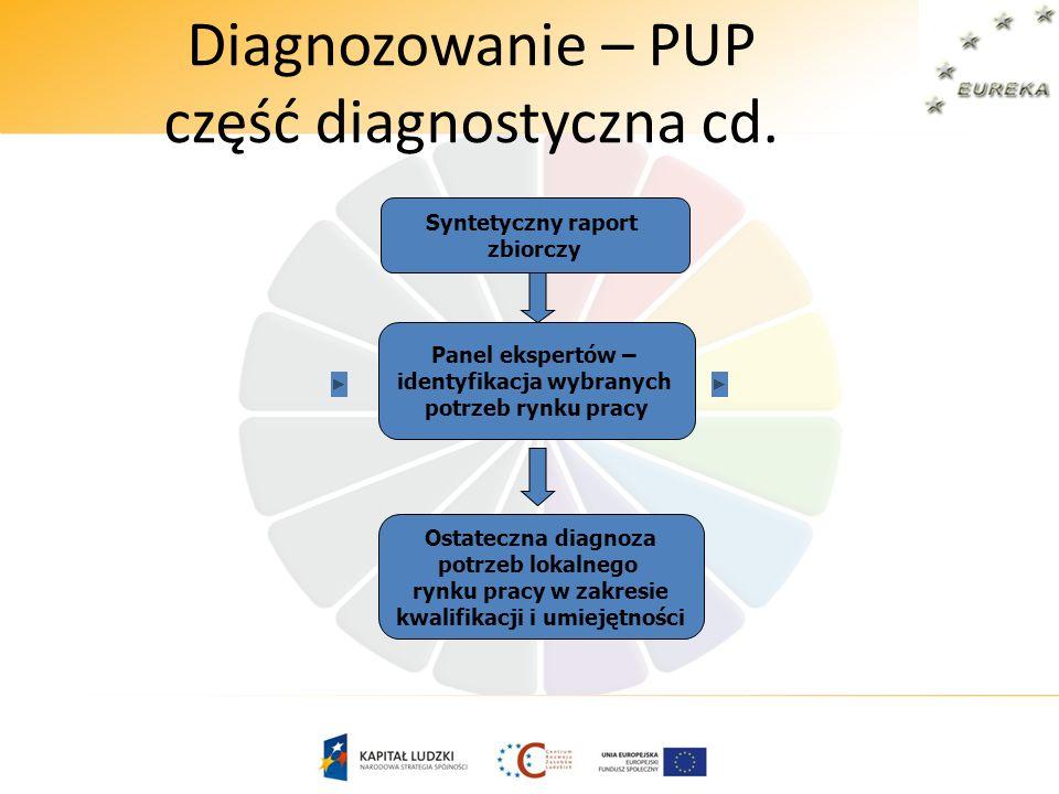 Diagnozowanie – PUP część diagnostyczna cd. Panel ekspertów – identyfikacja wybranych potrzeb rynku pracy Ostateczna diagnoza potrzeb lokalnego rynku