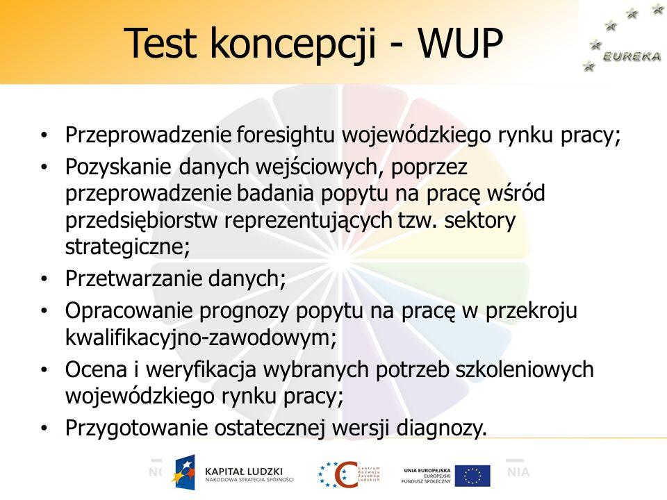 Test koncepcji - WUP Przeprowadzenie foresightu wojewódzkiego rynku pracy; Pozyskanie danych wejściowych, poprzez przeprowadzenie badania popytu na pr