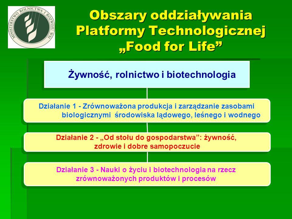 Żywność, rolnictwo i biotechnologia Działanie 1 - Zrównoważona produkcja i zarządzanie zasobami biologicznymi środowiska lądowego, leśnego i wodnego D