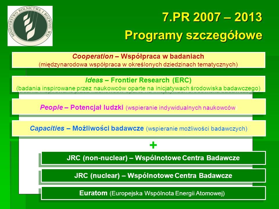 Cooperation – Współpraca w badaniach (międzynarodowa współpraca w określonych dziedzinach tematycznych) Cooperation – Współpraca w badaniach (międzyna