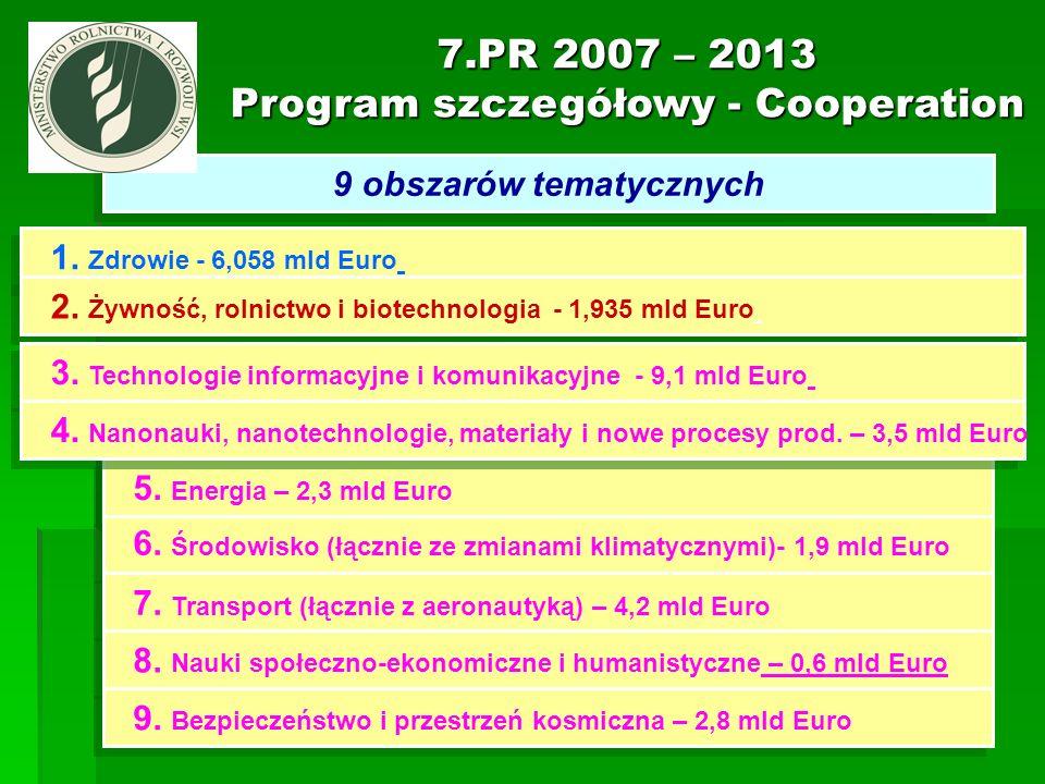 7.PR 2007 – 2013 Program szczegółowy - Cooperation 9 obszarów tematycznych 1. Zdrowie - 6,058 mld Euro 2. Żywność, rolnictwo i biotechnologia - 1,935