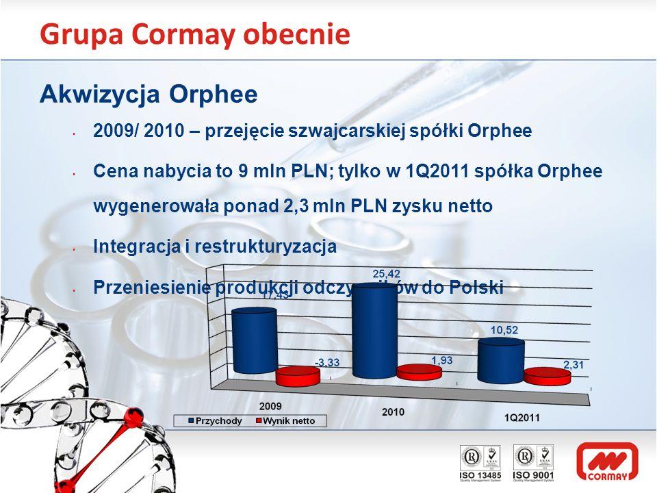 Grupa Cormay obecnie Akwizycja Orphee 2009/ 2010 – przejęcie szwajcarskiej spółki Orphee Cena nabycia to 9 mln PLN; tylko w 1Q2011 spółka Orphee wygen