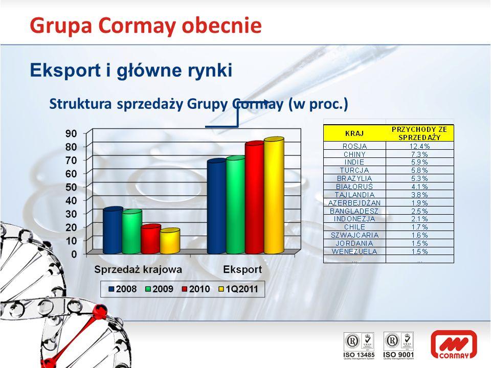 Grupa Cormay obecnie Eksport i główne rynki Struktura sprzedaży Grupy Cormay (w proc.)