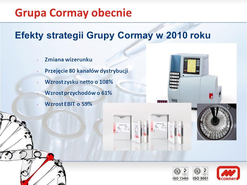 Grupa Cormay obecnie Efekty strategii Grupy Cormay w 2010 roku Zmiana wizerunku Przejęcie 80 kanałów dystrybucji Wzrost zysku netto o 108% Wzrost przy