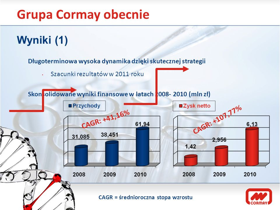 Grupa Cormay obecnie Wyniki (1) Długoterminowa wysoka dynamika dzięki skutecznej strategii Szacunki rezultatów w 2011 roku Skonsolidowane wyniki finan