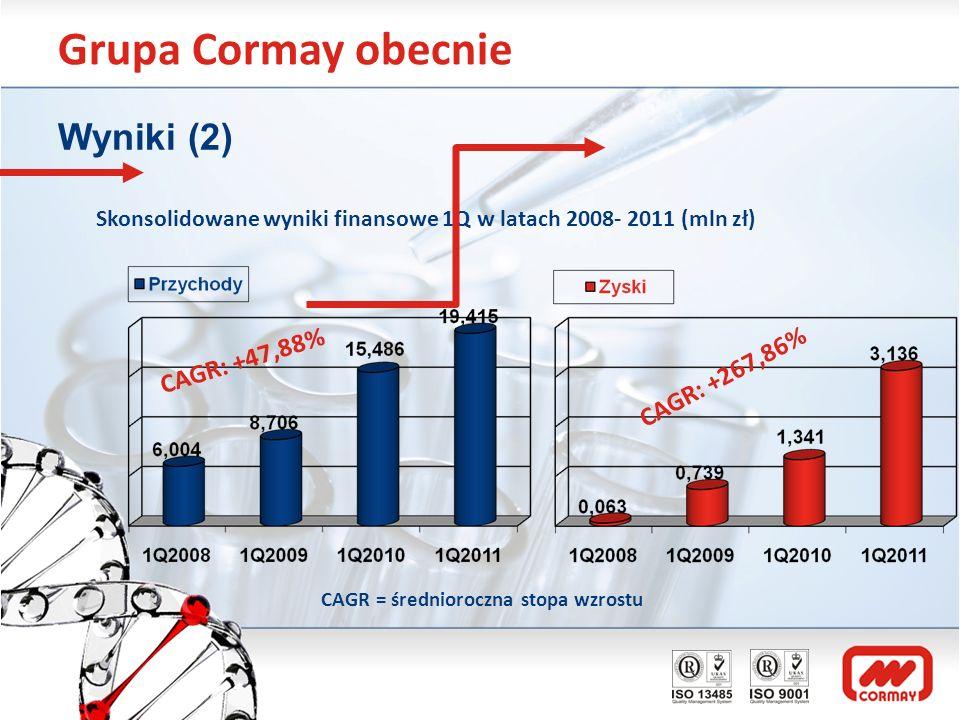 Grupa Cormay obecnie Wyniki (2) Skonsolidowane wyniki finansowe 1Q w latach 2008- 2011 (mln zł) CAGR: +267,86% CAGR: +47,88% CAGR = średnioroczna stop
