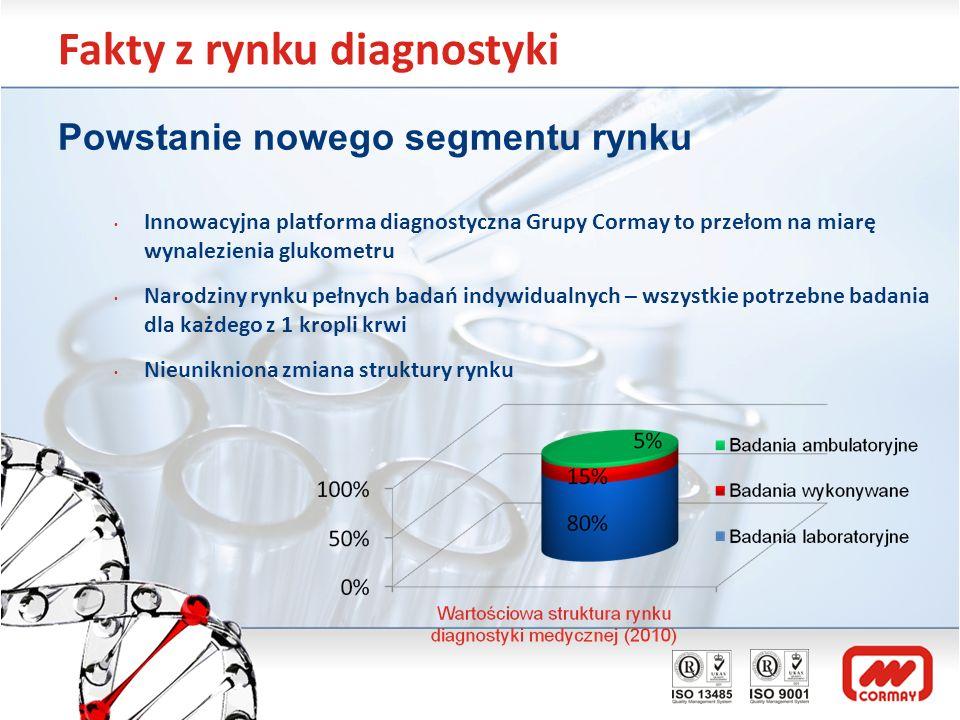 Fakty z rynku diagnostyki Powstanie nowego segmentu rynku Innowacyjna platforma diagnostyczna Grupy Cormay to przełom na miarę wynalezienia glukometru