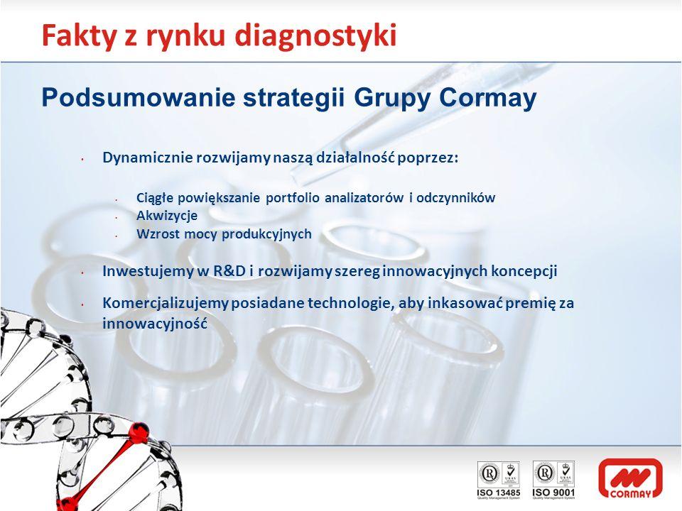 Fakty z rynku diagnostyki Podsumowanie strategii Grupy Cormay Dynamicznie rozwijamy naszą działalność poprzez: Ciągłe powiększanie portfolio analizato