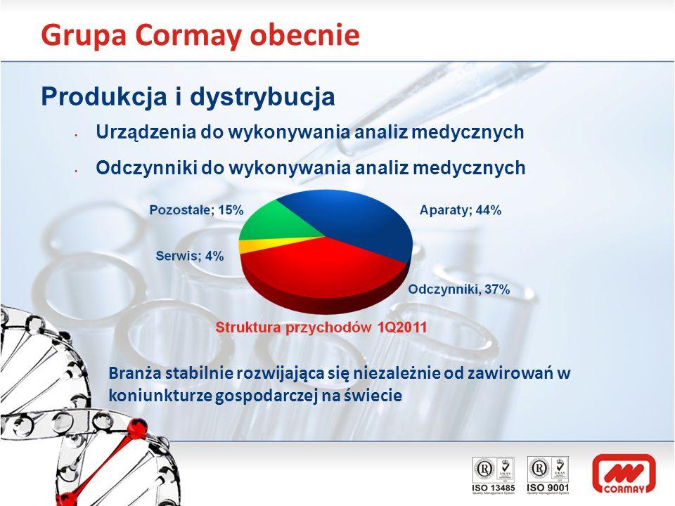 Grupa Cormay obecnie Produkcja i dystrybucja Urządzenia do wykonywania analiz medycznych Odczynniki do wykonywania analiz medycznych Branża stabilnie
