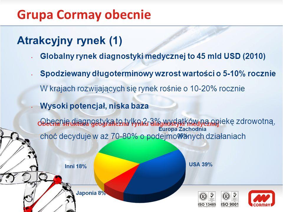 Grupa Cormay obecnie Atrakcyjny rynek (1) Globalny rynek diagnostyki medycznej to 45 mld USD (2010) Spodziewany długoterminowy wzrost wartości o 5-10%