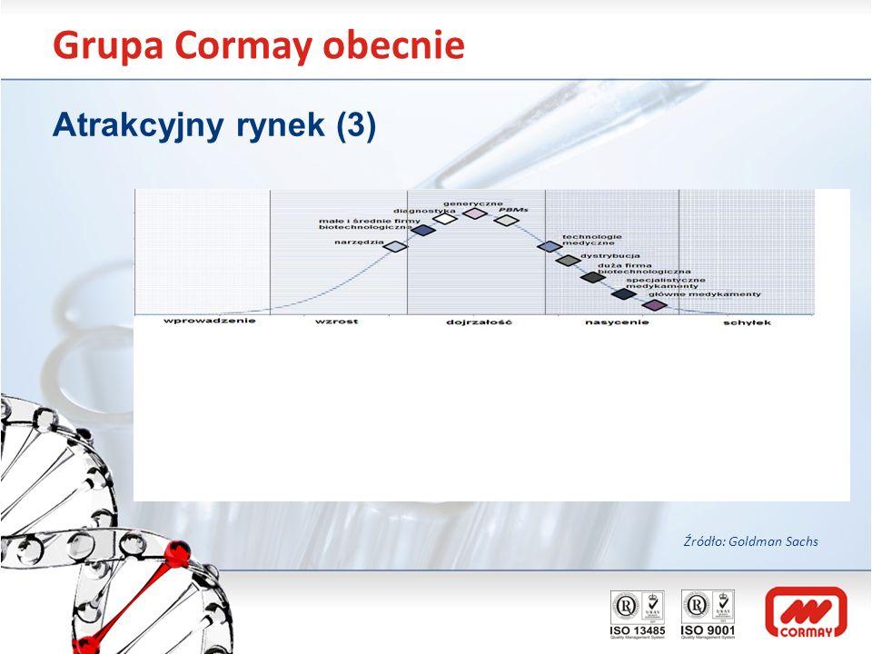 Grupa Cormay obecnie Atrakcyjny rynek (3) Źródło: Goldman Sachs