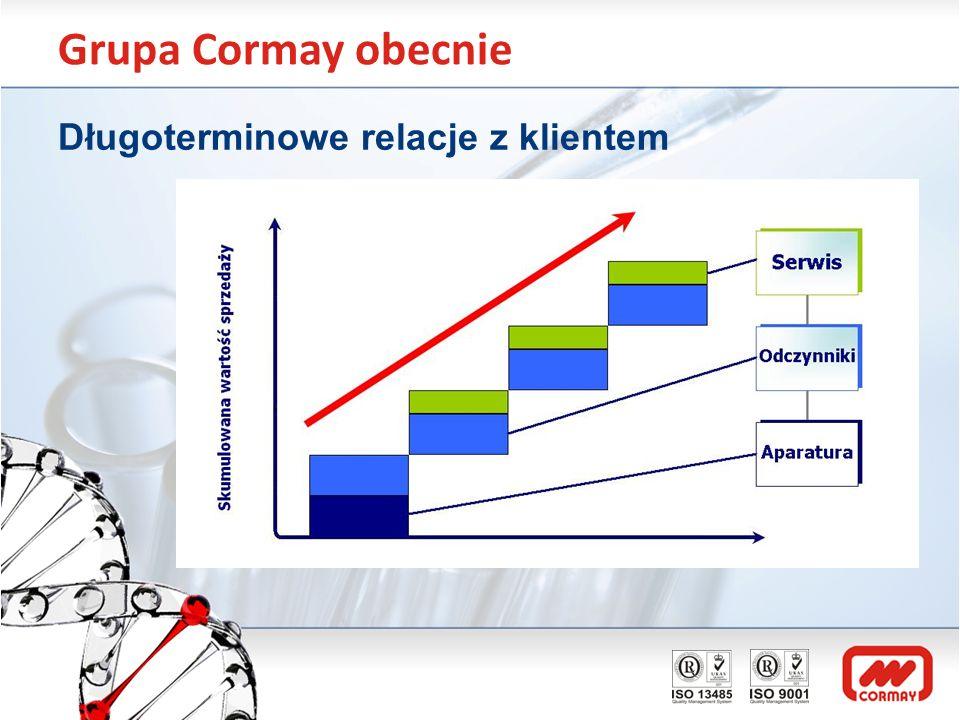 Grupa Cormay obecnie Odczynniki Produkcja: Biochemia np.