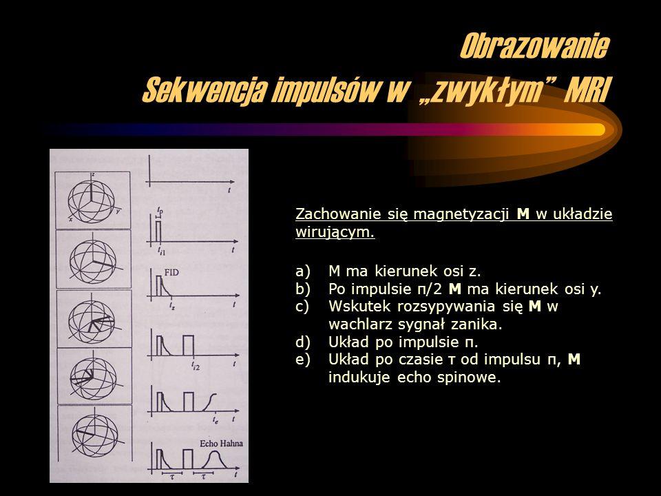 Obrazowanie Sekwencja impulsów w zwykłym MRI a)M ma kierunek osi z. b)Po impulsie π/2 M ma kierunek osi y. c)Wskutek rozsypywania się M w wachlarz syg