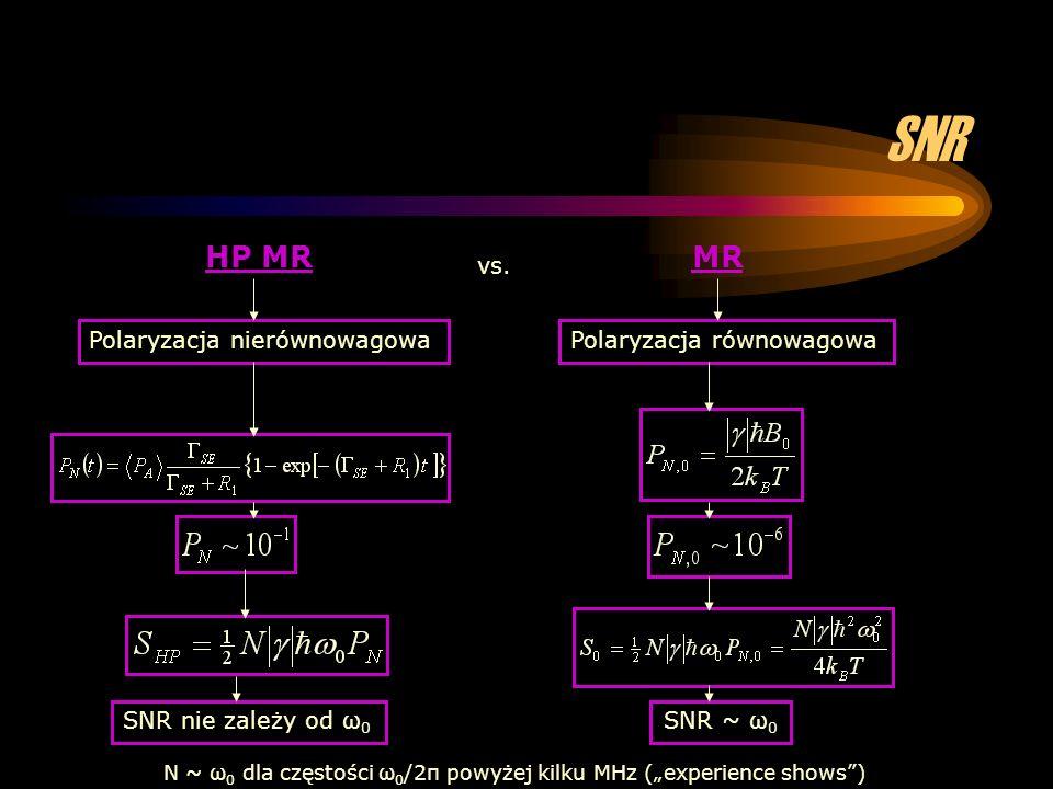 SNR HP MRMR Polaryzacja nierównowagowa SNR nie zależy od ω 0 SNR ~ ω 0 Polaryzacja równowagowa vs. N ~ ω 0 dla częstości ω 0 /2π powyżej kilku MHz (ex