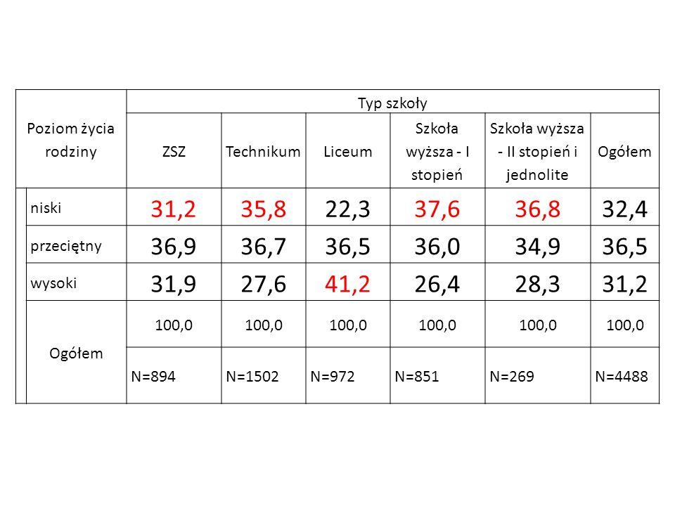 Poziom życia rodziny Typ szkoły ZSZTechnikumLiceum Szkoła wyższa - I stopień Szkoła wyższa - II stopień i jednolite Ogółem niski 31,235,822,337,636,83