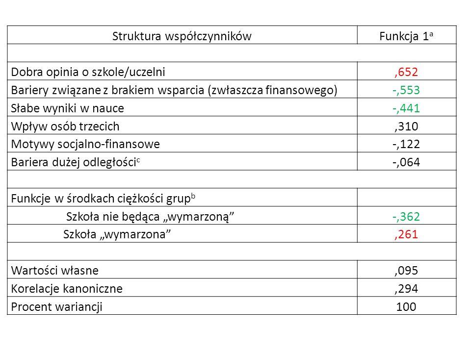 Struktura współczynnikówFunkcja 1 a Dobra opinia o szkole/uczelni,652 Bariery związane z brakiem wsparcia (zwłaszcza finansowego)-,553 Słabe wyniki w