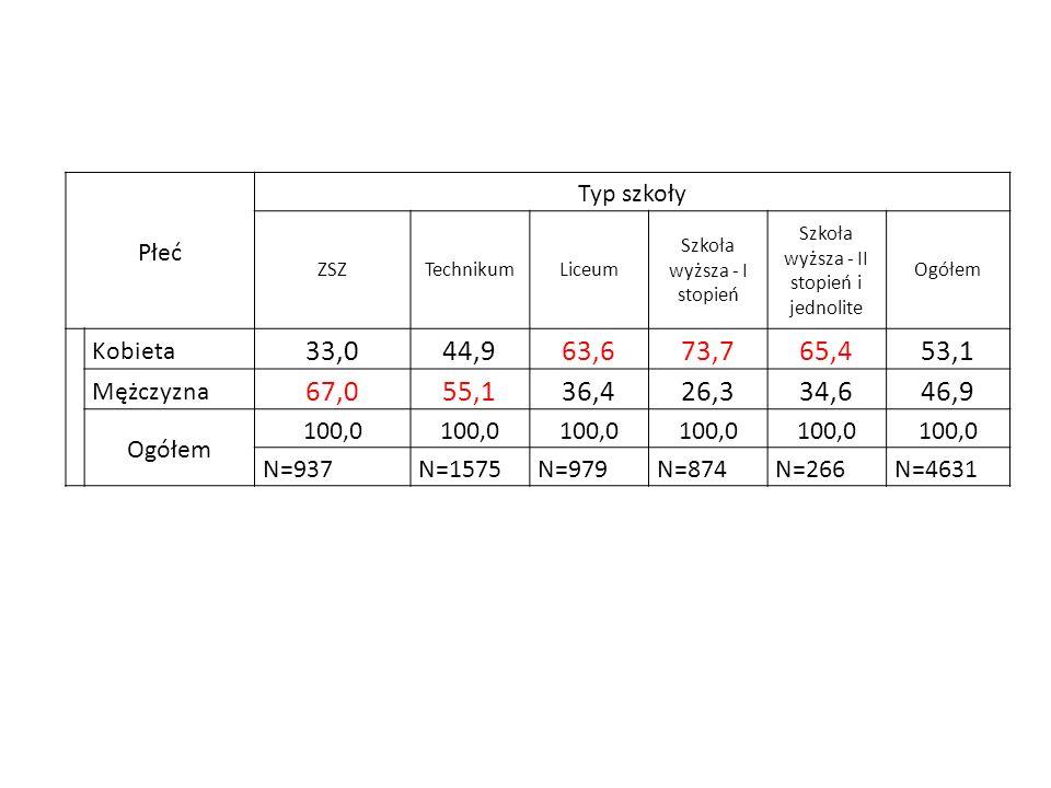 Płeć Typ szkoły ZSZTechnikumLiceum Szkoła wyższa - I stopień Szkoła wyższa - II stopień i jednolite Ogółem Kobieta 33,044,963,673,765,453,1 Mężczyzna