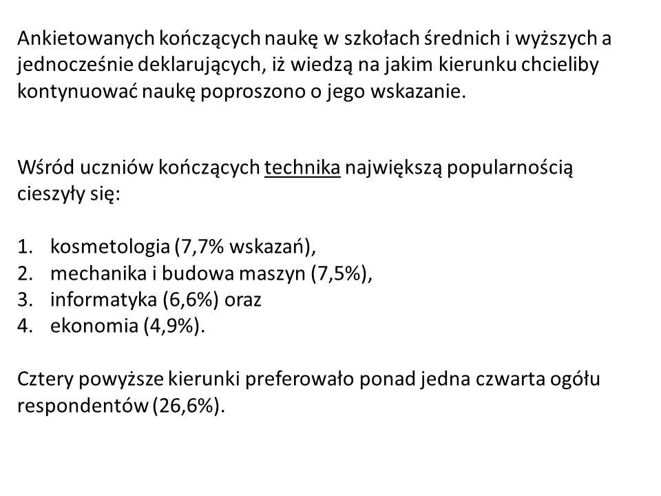 Wśród uczniów kończących technika największą popularnością cieszyły się: 1.kosmetologia (7,7% wskazań), 2.mechanika i budowa maszyn (7,5%), 3.informat