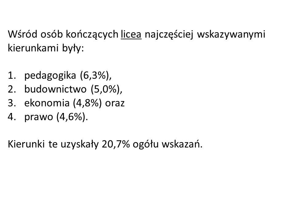 Wśród osób kończących licea najczęściej wskazywanymi kierunkami były: 1.pedagogika (6,3%), 2.budownictwo (5,0%), 3.ekonomia (4,8%) oraz 4.prawo (4,6%)