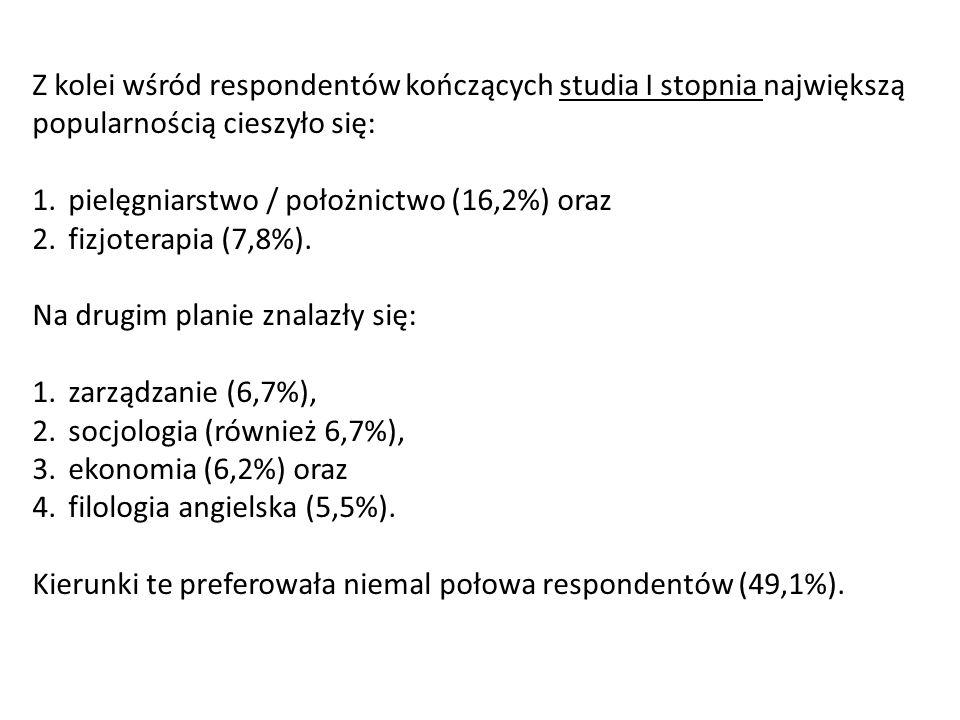 Z kolei wśród respondentów kończących studia I stopnia największą popularnością cieszyło się: 1.pielęgniarstwo / położnictwo (16,2%) oraz 2.fizjoterap