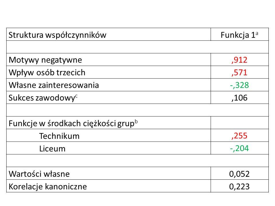 Struktura współczynnikówFunkcja 1 a Motywy negatywne,912 Wpływ osób trzecich,571 Własne zainteresowania-,328 Sukces zawodowy c,106 Funkcje w środkach