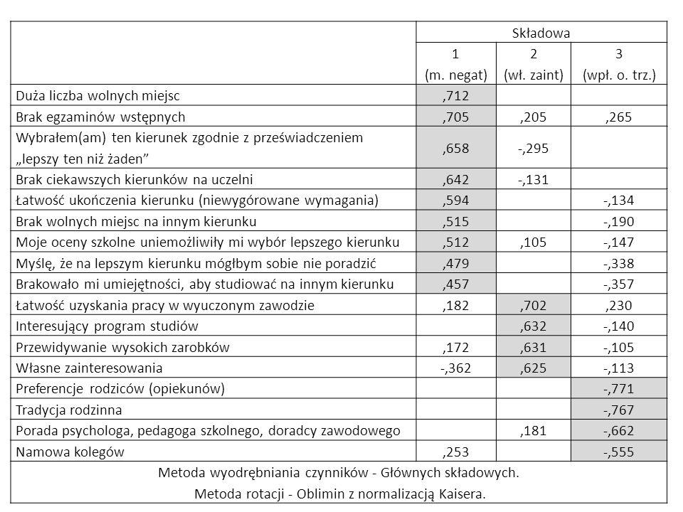 Składowa 1 (m. negat) 2 (wł. zaint) 3 (wpł. o. trz.) Duża liczba wolnych miejsc,712 Brak egzaminów wstępnych,705,205,265 Wybrałem(am) ten kierunek zgo
