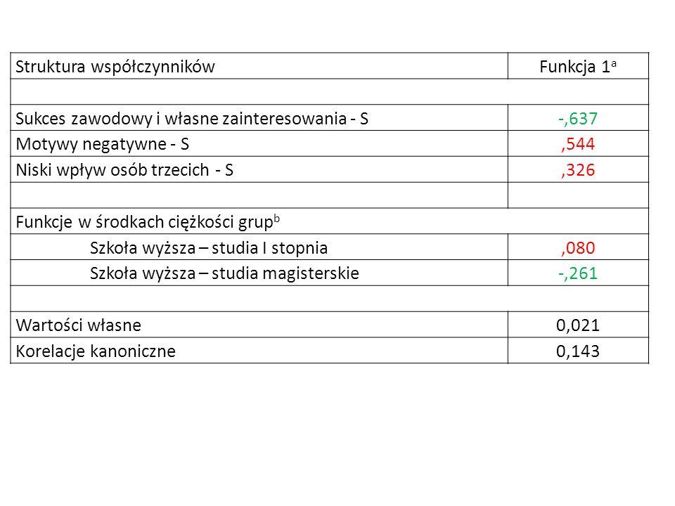 Struktura współczynnikówFunkcja 1 a Sukces zawodowy i własne zainteresowania - S-,637 Motywy negatywne - S,544 Niski wpływ osób trzecich - S,326 Funkc