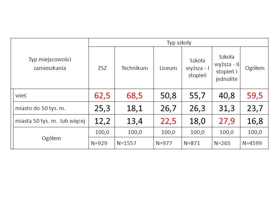 Typ miejscowości zamieszkania Typ szkoły ZSZTechnikumLiceum Szkoła wyższa - I stopień Szkoła wyższa - II stopień i jednolite Ogółem wieś 62,568,550,85